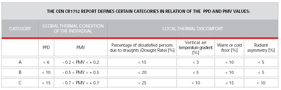 Категории поврзани со вредности на PPD и PMV
