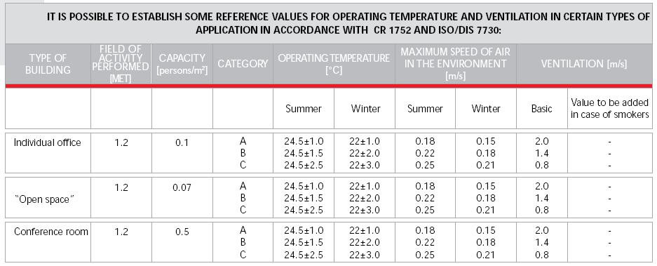Оперативни температури и вентилација за одредени видови на примена