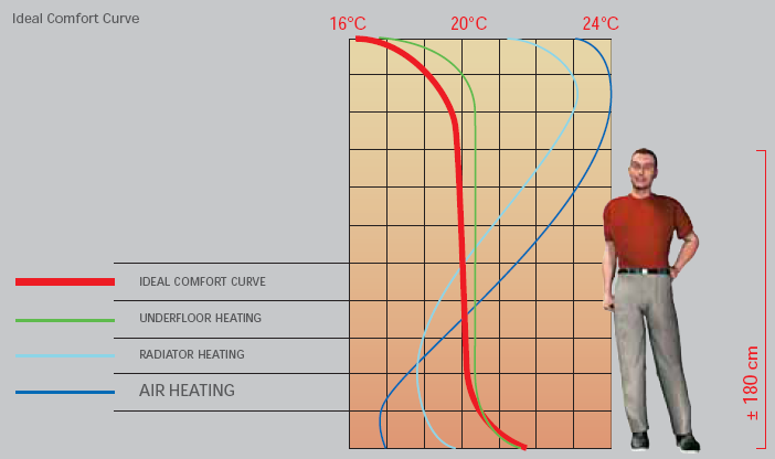 Крива на идеален комфор