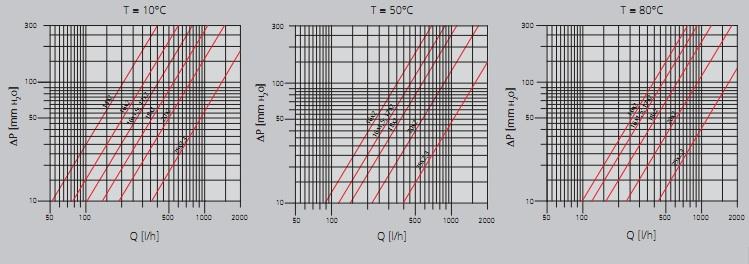 PE-X цевки притисок