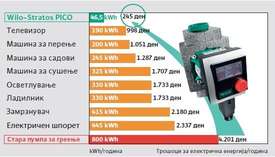 Споредба на потрошувачка на електрична енергија со останатите апарати и пумпи