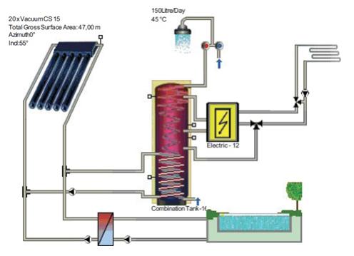 Симулација за греење на базен, подно греење и санитарна топла вода со соларен систем