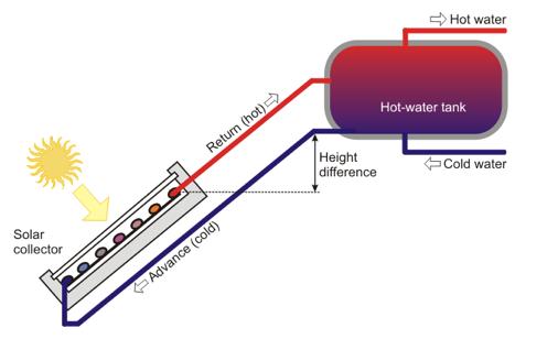 Термосифонски соларен систем