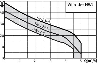 Wilo хидрофор график