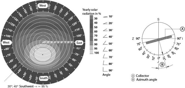 Соларни системи - агол и радијација