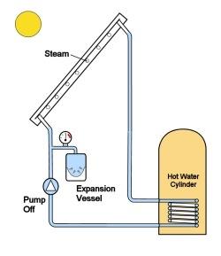 Соларни системи - стагнација