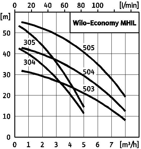График wilo economy mhil