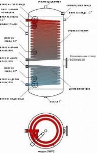 шема на бојлер sun system со два изменувачи