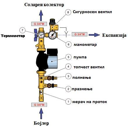 Solarna pumpa
