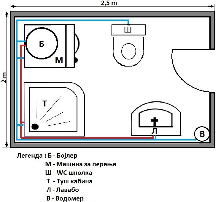 Потребен материјал за инсталација на водовод со ППР во една бања со Giacogreen фитинг
