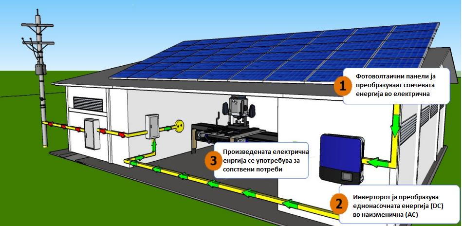 Составни делови на ON GRID или мрежен фотоволтаичен систем