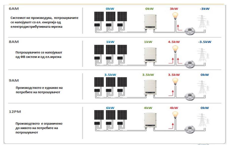 работа на on grid или мрежен фотоволтаичен систем